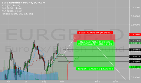 EURGBP: $EG retracement