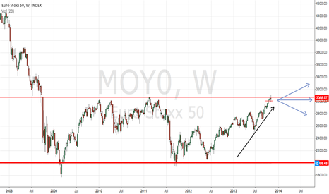MOY0: Euro stoxx future view 9/nov/2013