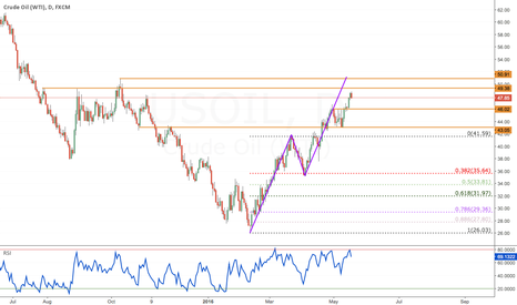 USOIL: USOIL Bullish, Retracement approaching?