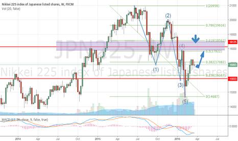 JPN225: Long JPN225; Downward Impulsive Wave 5 finished. Corrective ABC
