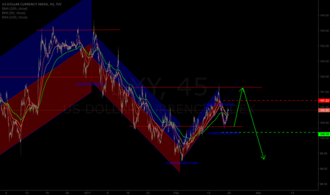 DXY: Arm of the US DOLLAR