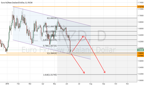 EURNZD: EURNZD - Two Possibilities One Way