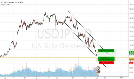 USDJPY: US DOLLAR/ JAPANESE YEN