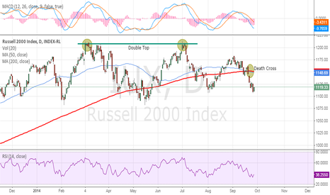 IUX: Death Cross on $RUT $IUX makes the hunt for red october