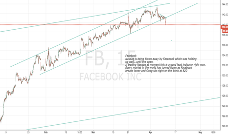 FB: All markets worldwide turn down. Why? Facebook!