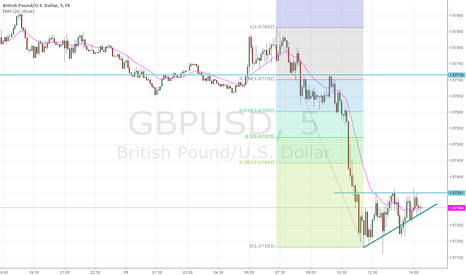 GBPUSD: GPB/USD Basing on 5 Min