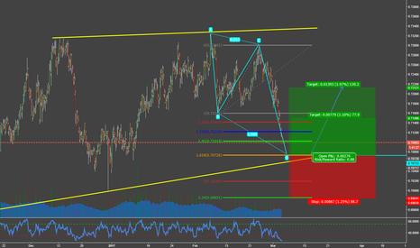 NZDCHF: Trend Continuation in NZDCHF