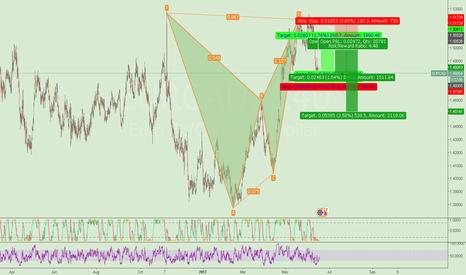 EURCAD: EURCAD Trading Setup