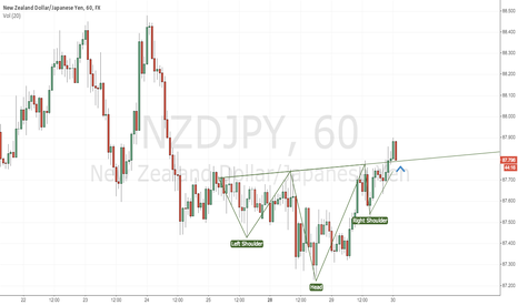 NZDJPY: NZDJPY - Retest of Head and Shoulders (inverse)