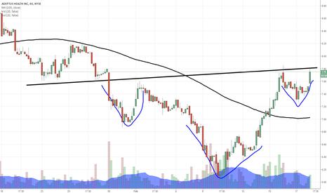 ADPT: $ADPT looking bullish on hourly IH&S pattern