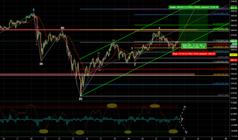 BTCUSD: Bull hangs on by the short hairs...
