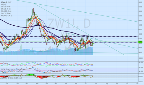ZW1!: WHEAT WILL CONTINUE TO STAY IN TRIANGLE FOR THE NEXT 2 WEEKS