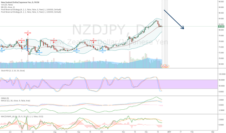 NZDJPY: After Christmas short again