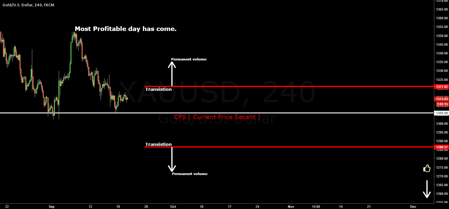 GOLD / FOMC / With smile to the Bank. High Frequency.
