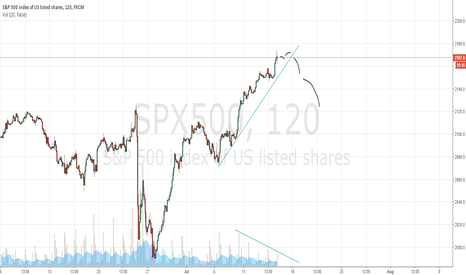 SPX500: Possible SPX short