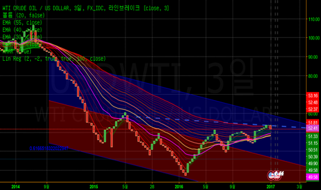 USDWTI: WTI CRUDE OIL/US DOLLAR 추세이동