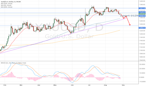 XAUUSD: GOLD daily chart Bearish