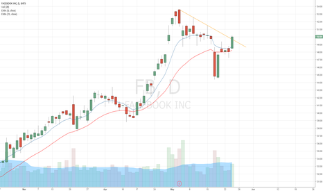 FB: Close above 8 EMA and downward trend line with good volume today