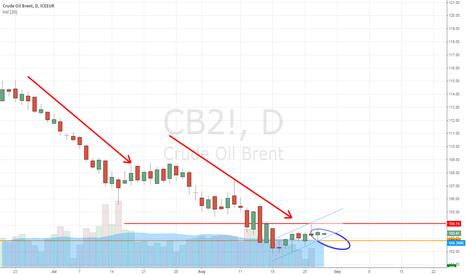 CB2!: Brent Crude short upon bear flag break to rejoin  downtrend