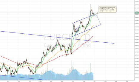 EURGBP: EURGBP short in the making?