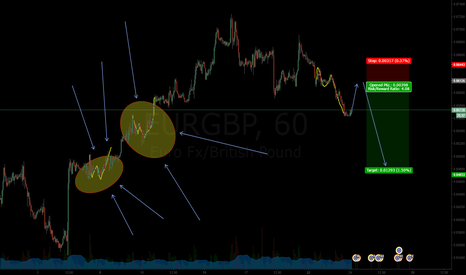 EURGBP: BEARISH Territory SHORT opportunities OPEN