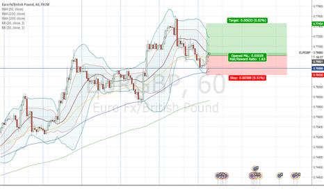 EURGBP: Short Term Buy Signal for EURGBP
