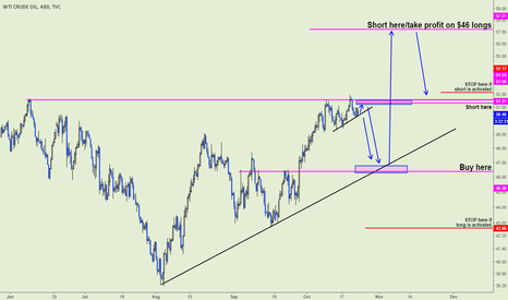 USOIL: OIL presenting a multitude of opportunities