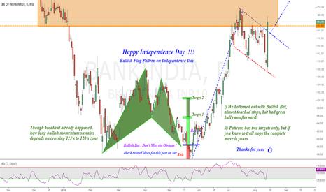 BANKINDIA: Bank of India :(BoI) Bullish Flag on Independence Day  :)