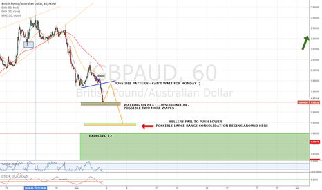 GBPAUD: GBPAUD running out of steam?