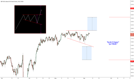 SPX500: $SPX- In Search of Lost Direction
