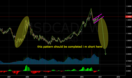 USDCAD: short here for long term