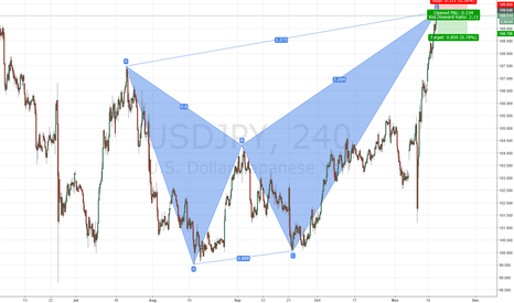 USDJPY: USDJPY bearish Butterfly
