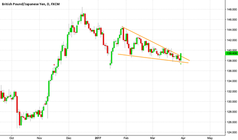 GBPJPY: Falling wedge broken