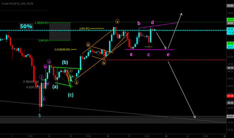 USOIL: current view