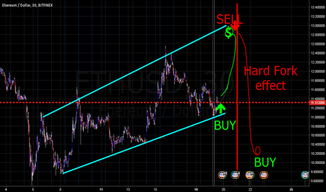 ETHUSD: Follow the Trend for Short and Go Long for Hard fork effect