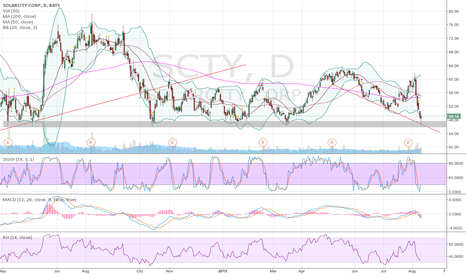 SCTY: This is a support zone to pay attention to