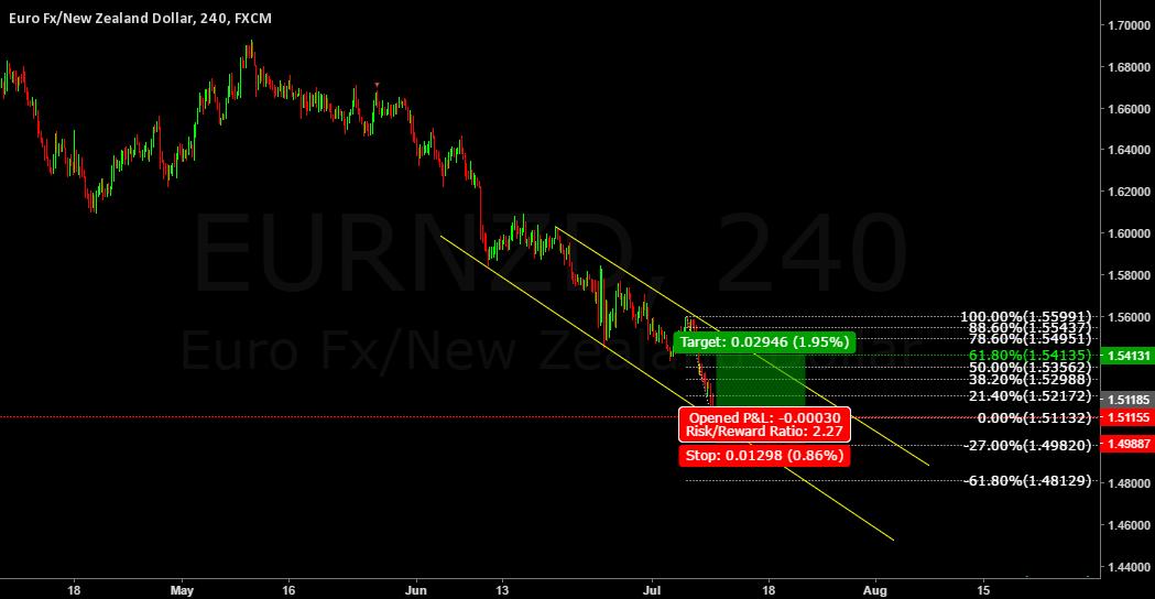 EUR/NZD Descending Channel short term buy opportunity