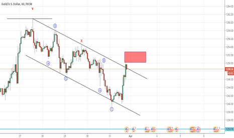 XAUUSD: Gold how is this correction unfolding (Elliott Wave Analysis)