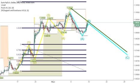 EURUSD: eur/usd Decisiones dependientes de la linea de tendencia