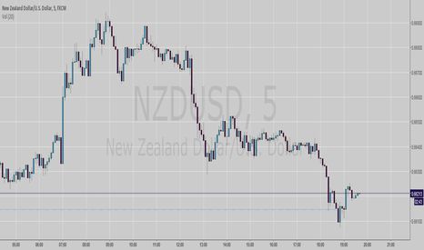 NZDUSD: Shorting EURGBP Due to being a supply zone.