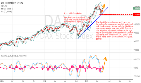 DAX: Europe still has a long way to go until new highs, see why...