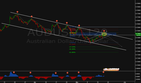 AUDUSD: Nice looking chart / Structure Based Trading