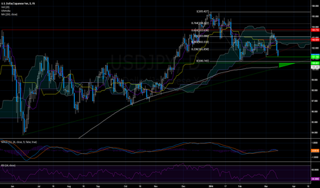 USDJPY: USDJPY: Support between 101.60/20 to be tested, watch the 200DMA