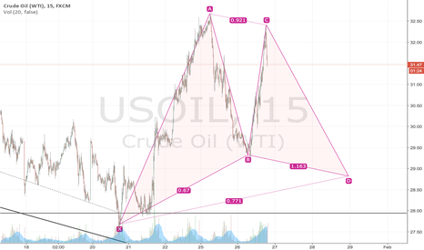 USOIL: OIL BAT