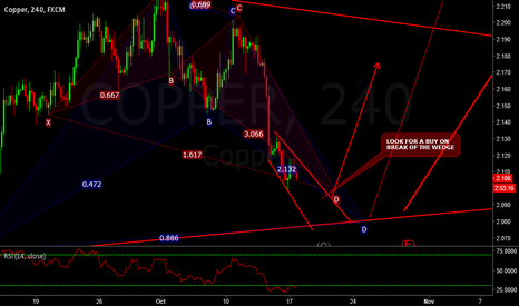 COPPER: LONG COPPER  - OVERSOLD WEDGE BREAKOUT