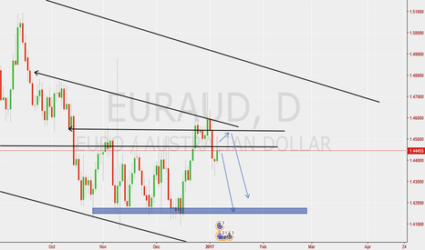 EURAUD: Eur/Aud Short (Feedback IS APPRECIATED)