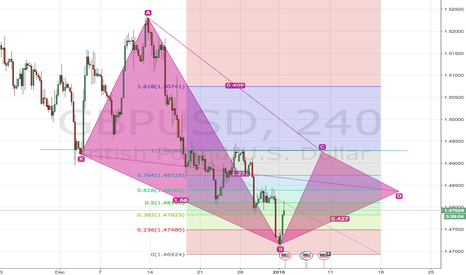 GBPUSD: GBPUSD waiting for the C then lets short it.