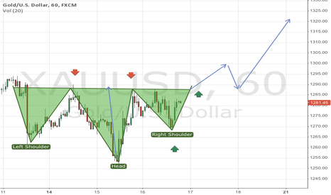 XAUUSD: 1 Hour scale possible movement