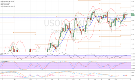 USOIL: Long if close ubove R1 Short if breack 49.20