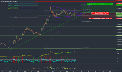 DCRBTC: DCR long opportunity, another leg up after consolidation?